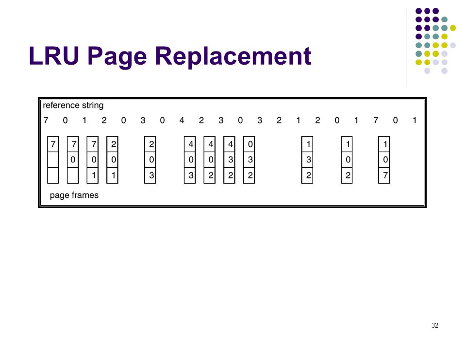 32 LRU Page Replacement