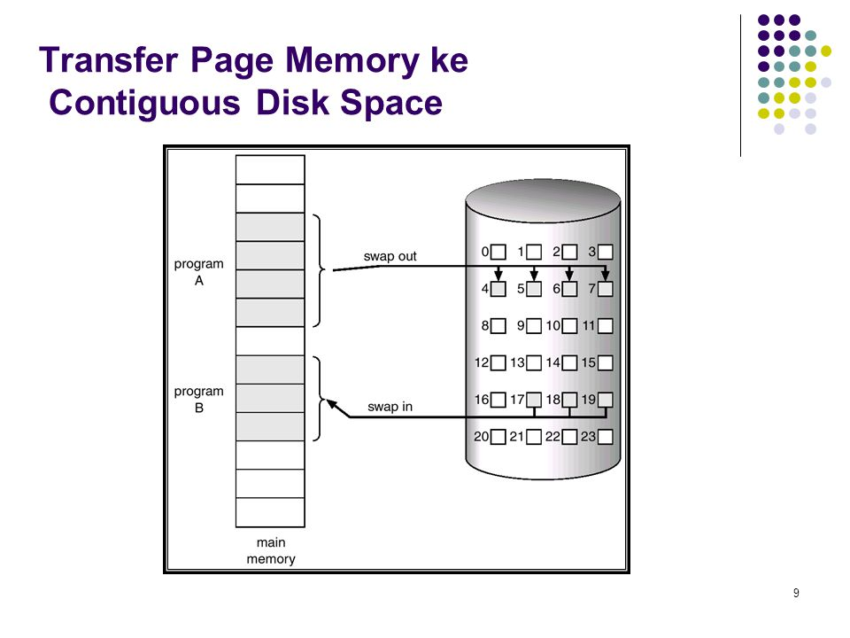 9 Transfer Page Memory ke Contiguous Disk Space