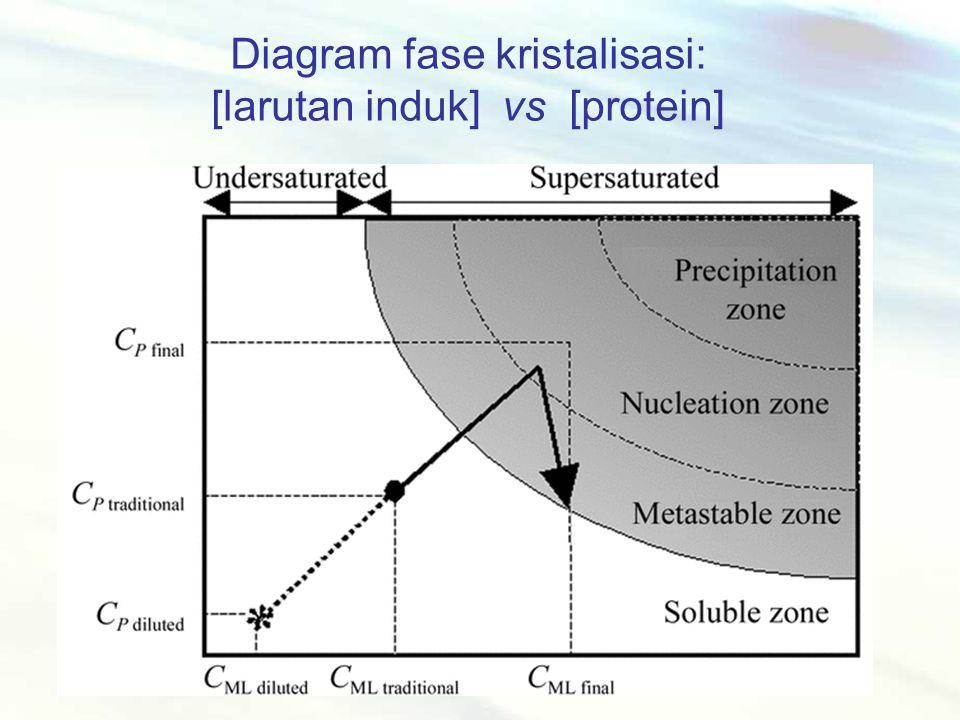 Diagram fase kristalisasi: [larutan induk] vs [protein]