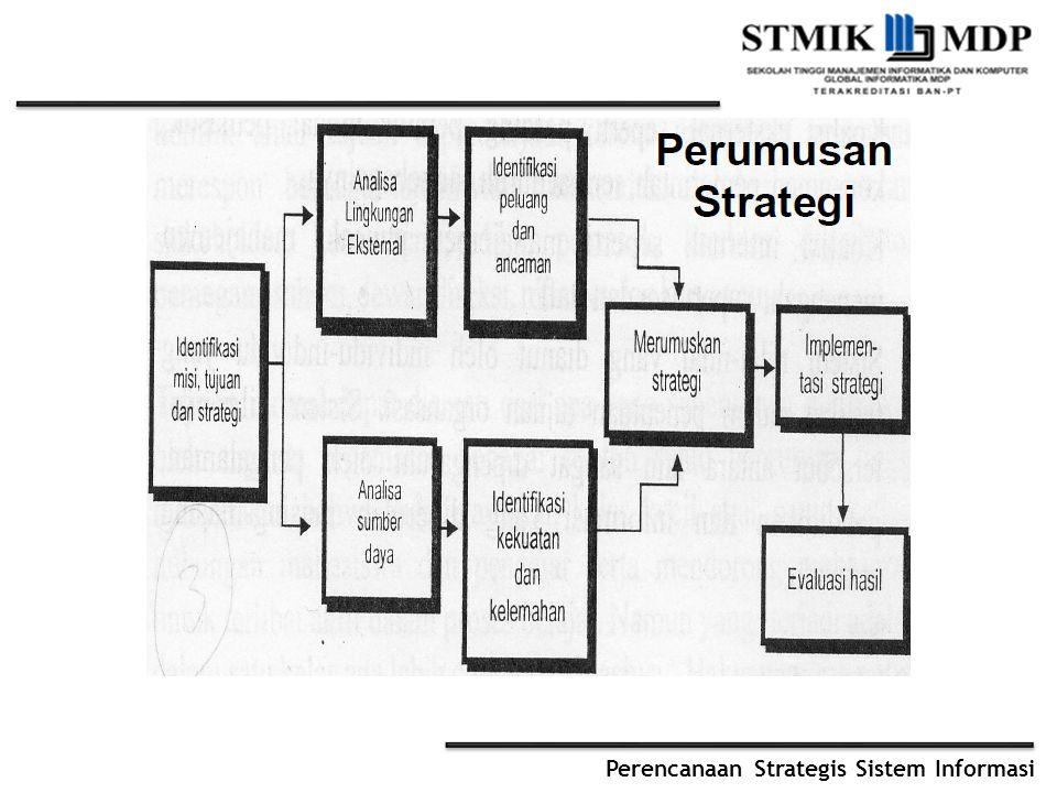 Perencanaan Strategis Sistem Informasi Penyusunan Strategi SI Hendaknya Memperhatikan Business Strategy Business Trends Competitor Analysis IT/IS Trends Existing IT/IS