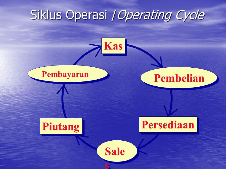 Siklus Operasi /Operating Cycle Piutang Kas Persediaan Pembelian Pembayaran Sale s