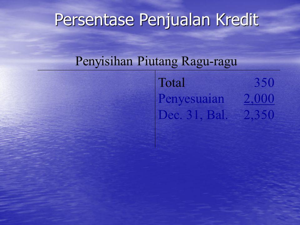 Persentase Penjualan Kredit Penyisihan Piutang Ragu-ragu Total350 Penyesuaian2,000 Dec. 31, Bal.2,350