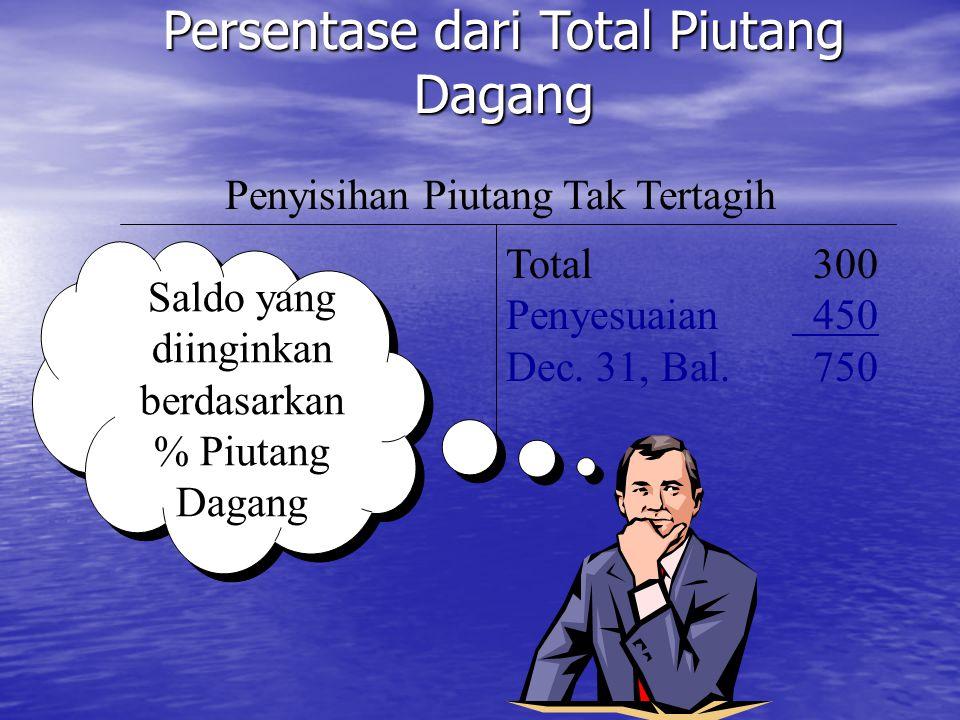 Penyisihan Piutang Tak Tertagih Total300 Penyesuaian 450 Dec. 31, Bal.750 Saldo yang diinginkan berdasarkan % Piutang Dagang Persentase dari Total Piu