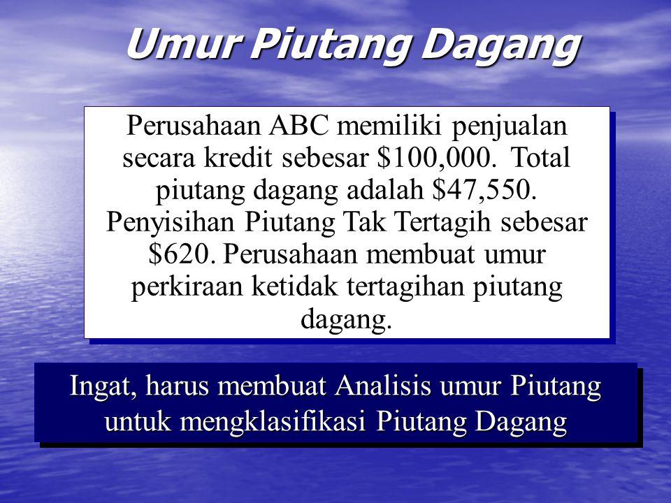 Umur Piutang Dagang Perusahaan ABC memiliki penjualan secara kredit sebesar $100,000. Total piutang dagang adalah $47,550. Penyisihan Piutang Tak Tert