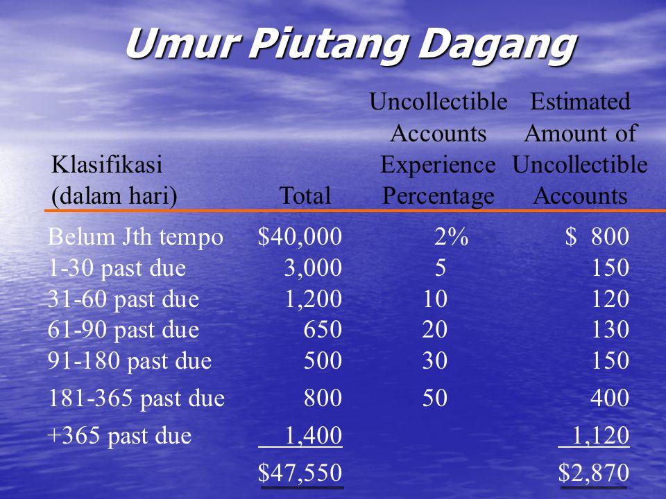 Umur Piutang Dagang UncollectibleEstimated AccountsAmount of KlasifikasiExperienceUncollectible (dalam hari)TotalPercentageAccounts Belum Jth tempo$40