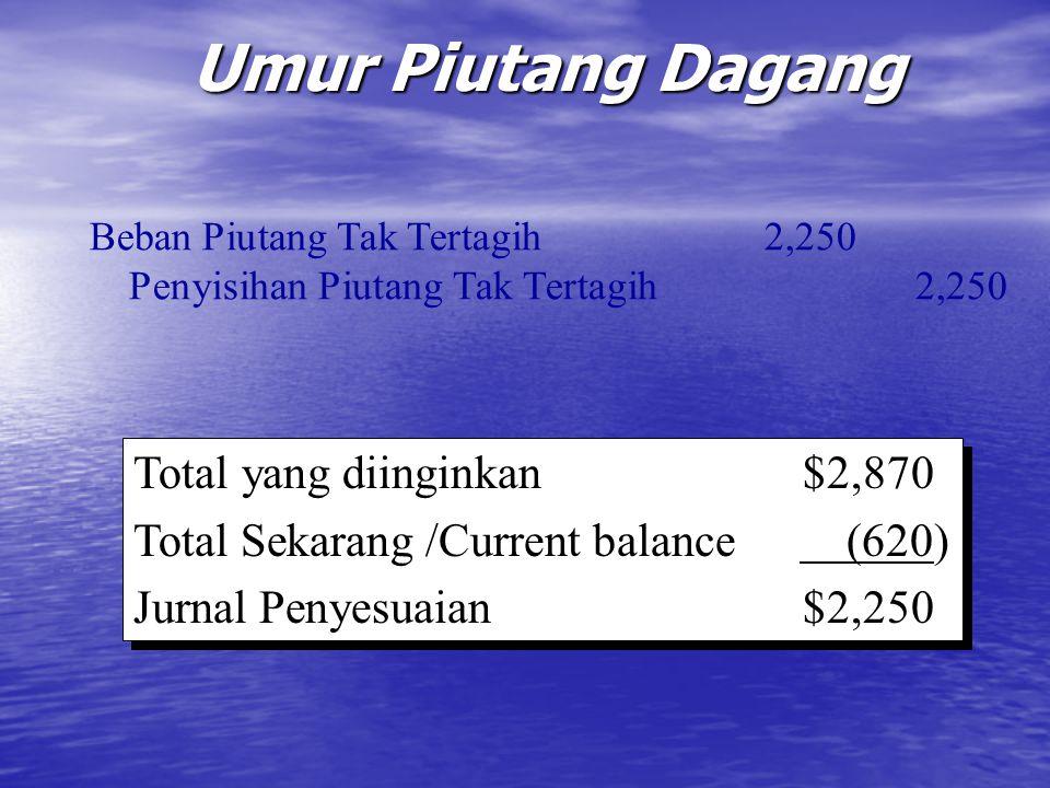 Umur Piutang Dagang Beban Piutang Tak Tertagih 2,250 Penyisihan Piutang Tak Tertagih 2,250 Total yang diinginkan$2,870 Total Sekarang /Current balance