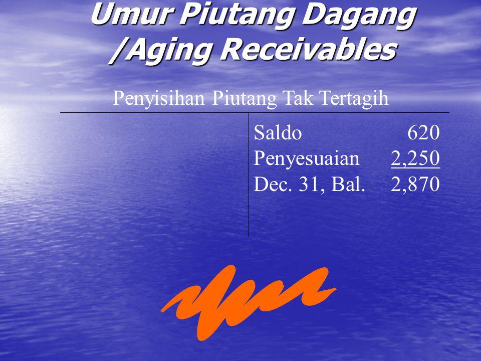 Penyisihan Piutang Tak Tertagih Saldo620 Penyesuaian2,250 Dec. 31, Bal.2,870 Umur Piutang Dagang /Aging Receivables