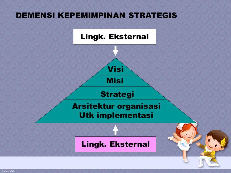 DEMENSI KEPEMIMPINAN STRATEGIS Lingk. Eksternal Visi Strategi Arsitektur organisasi Utk implementasi Misi
