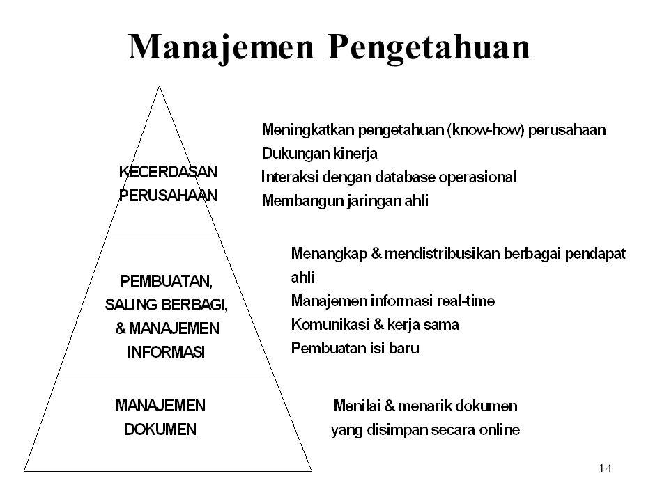 14 Manajemen Pengetahuan