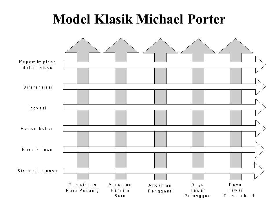 4 Model Klasik Michael Porter