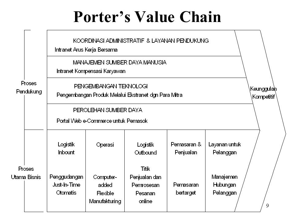 9 Porter's Value Chain