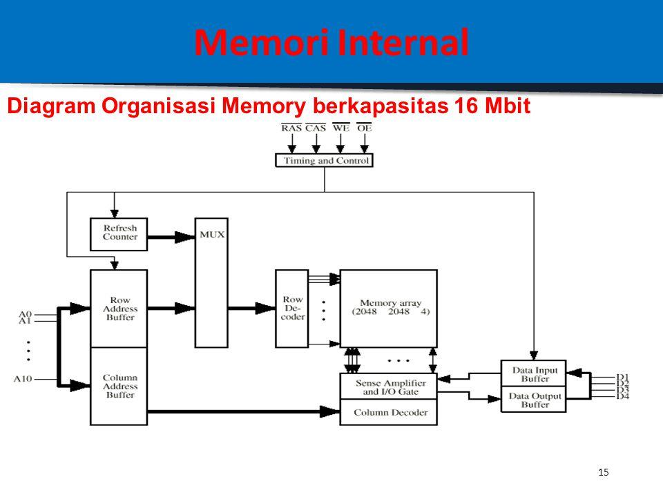 14 Memori Internal Organisasi sebuah Memori DDRAM 16 MBit 1.16Mbit chip dapat disusun dari 1M x 16 bit word 2. 1 bit/chip memiliki 16 lots dengan bit