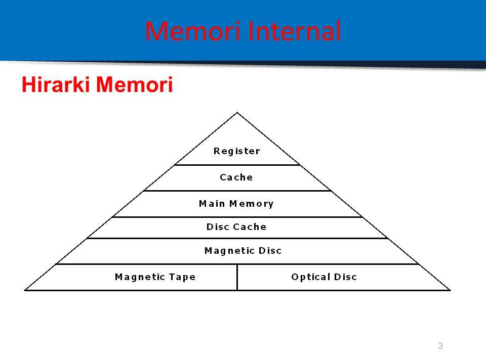 Memori Internal Pertemuan 4 2