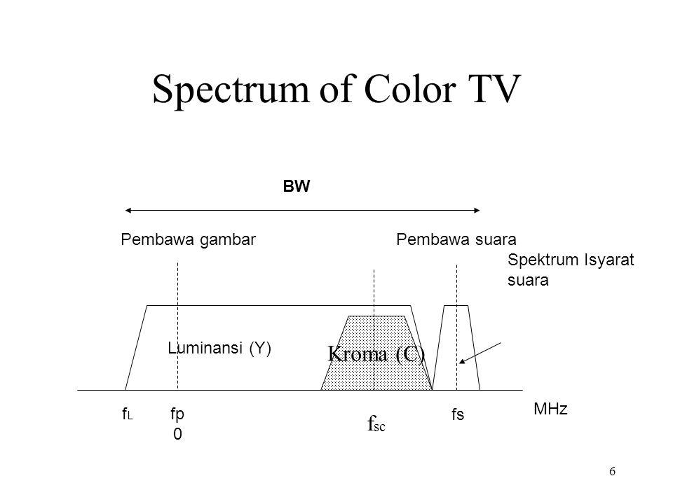 6 Spectrum of Color TV Spektrum Isyarat suara Luminansi (Y) Pembawa gambarPembawa suara fLfL fp 0 fs MHz BW Kroma (C) f sc