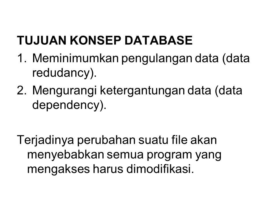 TUJUAN KONSEP DATABASE 1.Meminimumkan pengulangan data (data redudancy). 2.Mengurangi ketergantungan data (data dependency). Terjadinya perubahan suat