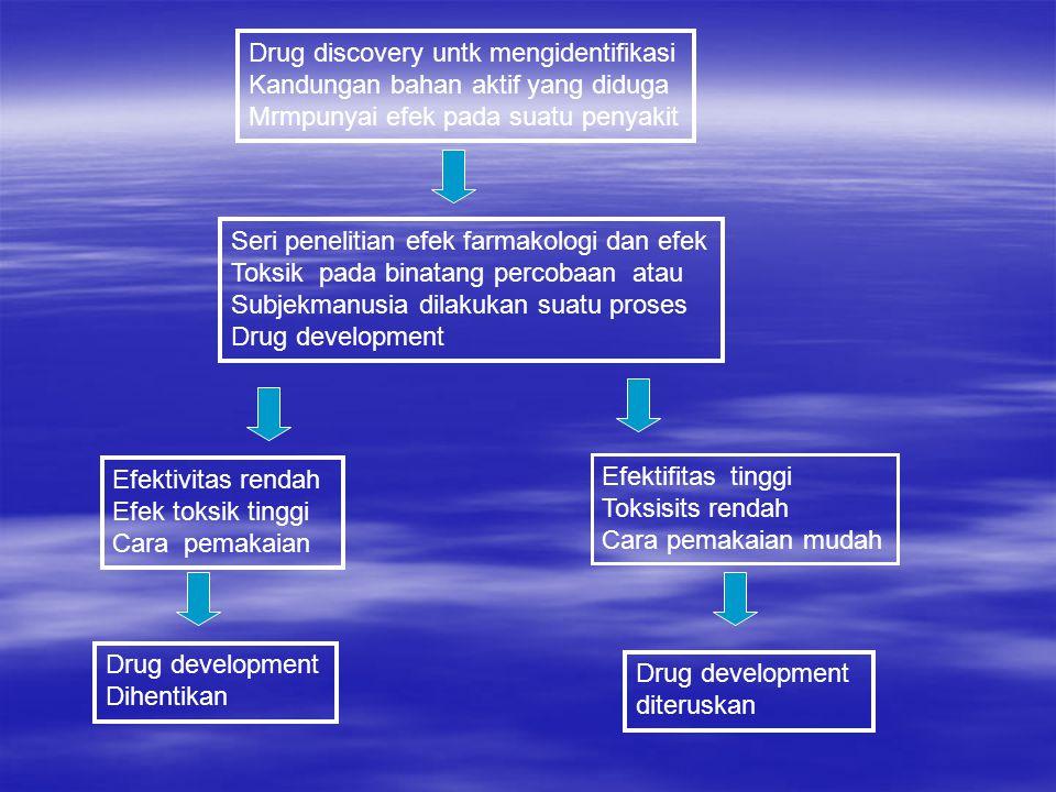 Drug discovery untk mengidentifikasi Kandungan bahan aktif yang diduga Mrmpunyai efek pada suatu penyakit Seri penelitian efek farmakologi dan efek Toksik pada binatang percobaan atau Subjekmanusia dilakukan suatu proses Drug development Efektivitas rendah Efek toksik tinggi Cara pemakaian Efektifitas tinggi Toksisits rendah Cara pemakaian mudah Drug development Dihentikan Drug development diteruskan