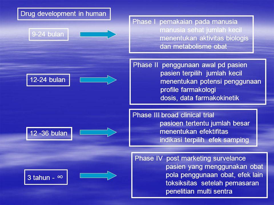 Drug development in human Phase I pemakaian pada manusia manusia sehat jumlah kecil menentukan aktivitas biologis dan metabolisme obat Phase II penggu