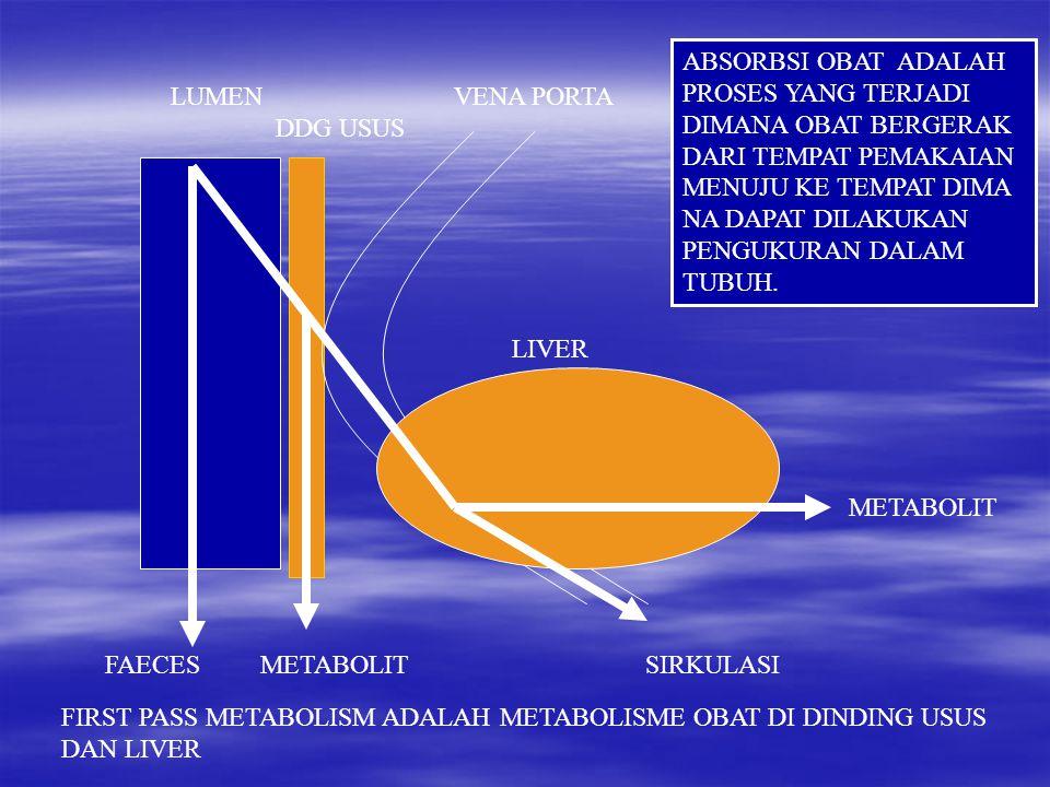 LUMEN VENA PORTA DDG USUS LIVER METABOLIT FAECES METABOLIT SIRKULASI FIRST PASS METABOLISM ADALAH METABOLISME OBAT DI DINDING USUS DAN LIVER ABSORBSI OBAT ADALAH PROSES YANG TERJADI DIMANA OBAT BERGERAK DARI TEMPAT PEMAKAIAN MENUJU KE TEMPAT DIMA NA DAPAT DILAKUKAN PENGUKURAN DALAM TUBUH.