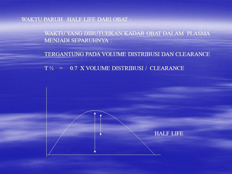 WAKTU PARUH HALF LIFE DARI OBAT : WAKTU YANG DIBUTUHKAN KADAR OBAT DALAM PLASMA MENJADI SEPARUHNYA : TERGANTUNG PADA VOLUME DISTRIBUSI DAN CLEARANCE T ½ = 0.7 X VOLUME DISTRIBUSI / CLEARANCE HALF LIFE