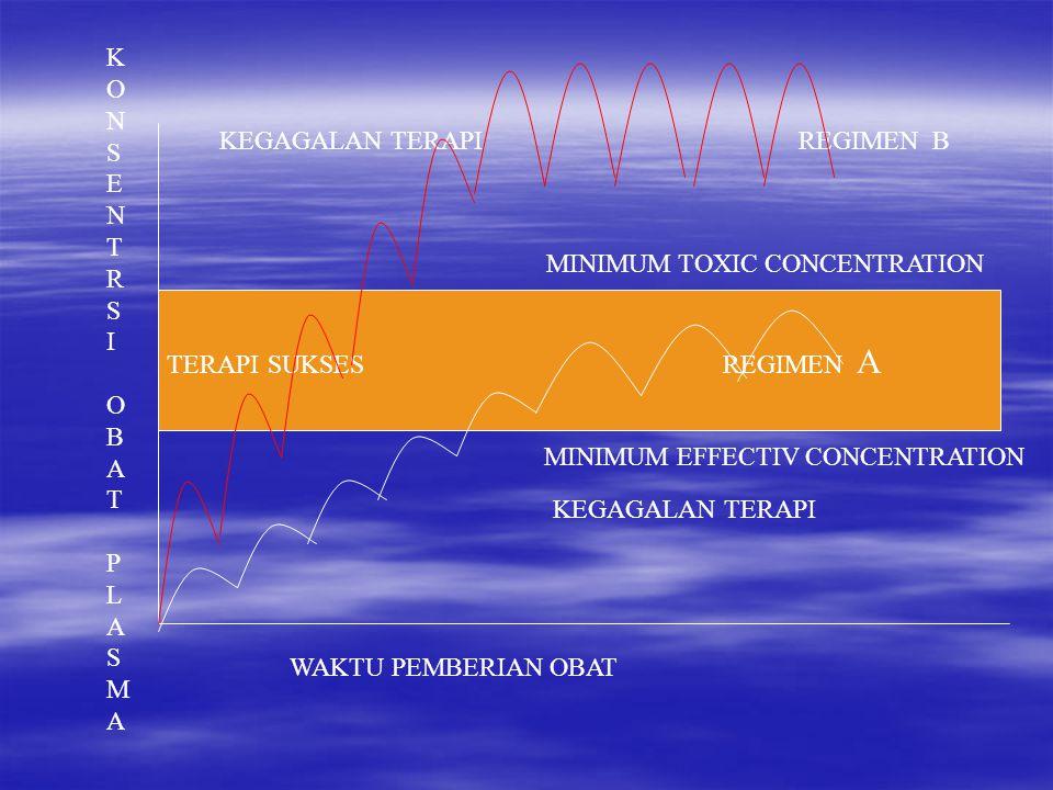 TERAPI SUKSES REGIMEN A KEGAGALAN TERAPI REGIMEN B KEGAGALAN TERAPI WAKTU PEMBERIAN OBAT KONSENTRSIOBATPLASMAKONSENTRSIOBATPLASMA MINIMUM TOXIC CONCENTRATION MINIMUM EFFECTIV CONCENTRATION
