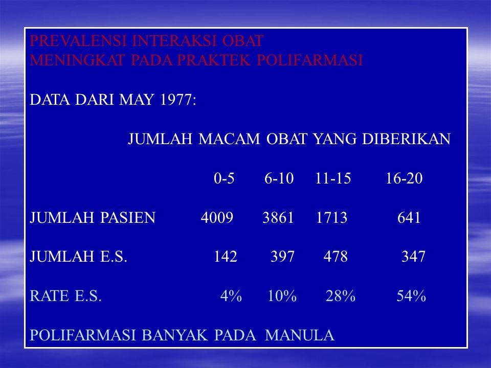 PREVALENSI INTERAKSI OBAT MENINGKAT PADA PRAKTEK POLIFARMASI DATA DARI MAY 1977: JUMLAH MACAM OBAT YANG DIBERIKAN 0-5 6-10 11-15 16-20 JUMLAH PASIEN 4009 3861 1713 641 JUMLAH E.S.