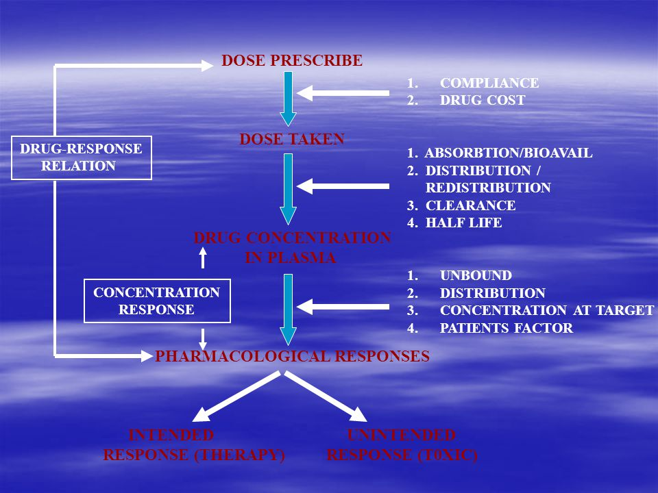 DOSE PRESCRIBE DOSE TAKEN DRUG CONCENTRATION IN PLASMA PHARMACOLOGICAL RESPONSES INTENDED UNINTENDED RESPONSE (THERAPY) RESPONSE (T0XIC) 1.COMPLIANCE 2.DRUG COST 1.