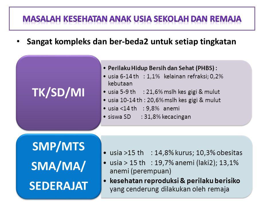 Sangat kompleks dan ber-beda2 untuk setiap tingkatan Perilaku Hidup Bersih dan Sehat (PHBS) : usia 6-14 th : 1,1% kelainan refraksi; 0,2% kebutaan usia 5-9 th : 21,6% mslh kes gigi & mulut usia 10-14 th : 20,6% mslh kes gigi & mulut usia <14 th : 9,8% anemi siswa SD : 31,8% kecacingan TK/SD/MI usia >15 th : 14,8% kurus; 10,3% obesitas usia > 15 th : 19,7% anemi (laki2); 13,1% anemi (perempuan) kesehatan reproduksi & perilaku berisiko yang cenderung dilakukan oleh remaja SMP/MTS SMA/MA/ SEDERAJAT