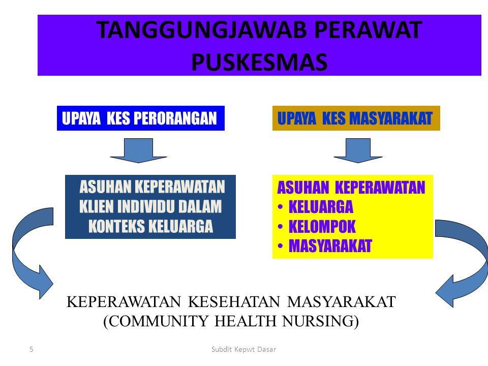 Kegiatan Perkesmas Kegiatan Perkesmas dapat dilakukan di dalam atau di luar gedung Askep pada pasien yang kontak dengan puskesmas; poliklinik, pustu, pusling, posyandu.