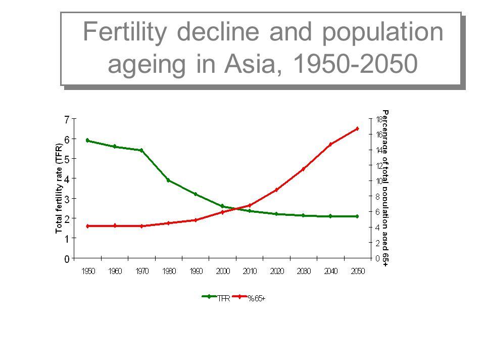 Life expectancy at birth (years) 1950-1955 2000-2005 2025-2030 Japan 63.981.5 88.0 Singapore 60.478.1 82.9 China 40.871.2 79.0 Indonesia 37.567.3 87.0 Vietnam 40.478.7 86.9