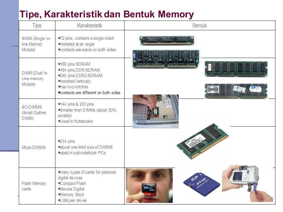 Copyright 2005 John Wiley & Sons Inc. TG 119 Tipe, Karakteristik dan Bentuk Memory TipeKarakteristikBentuk SIMM (Single In- line Memory Module)  72 pins, contains a single notch  installed at an angle  contacts are same on both sides DIMM (Dual In- Line memory Module)  168 pins SDRAM  184 pins DDR SDRAM  240 pins DDR2-SDRAM  Installed Vertically  has two notches  contacts are different on both sides SO-DIMMS (Small Outline DIMM)  144 pins & 200 pins  Smaller than DIMMs (about 50% smaller)  Used in Notebooks Micro-DIMMS  214 pins  about one thrid size of DIMMS  used in sub-notebook PCs Flash Memory cards  many types of cards for personal digital devices  Compact Flash  Secure Digital  Memory Stick  USB pen drives