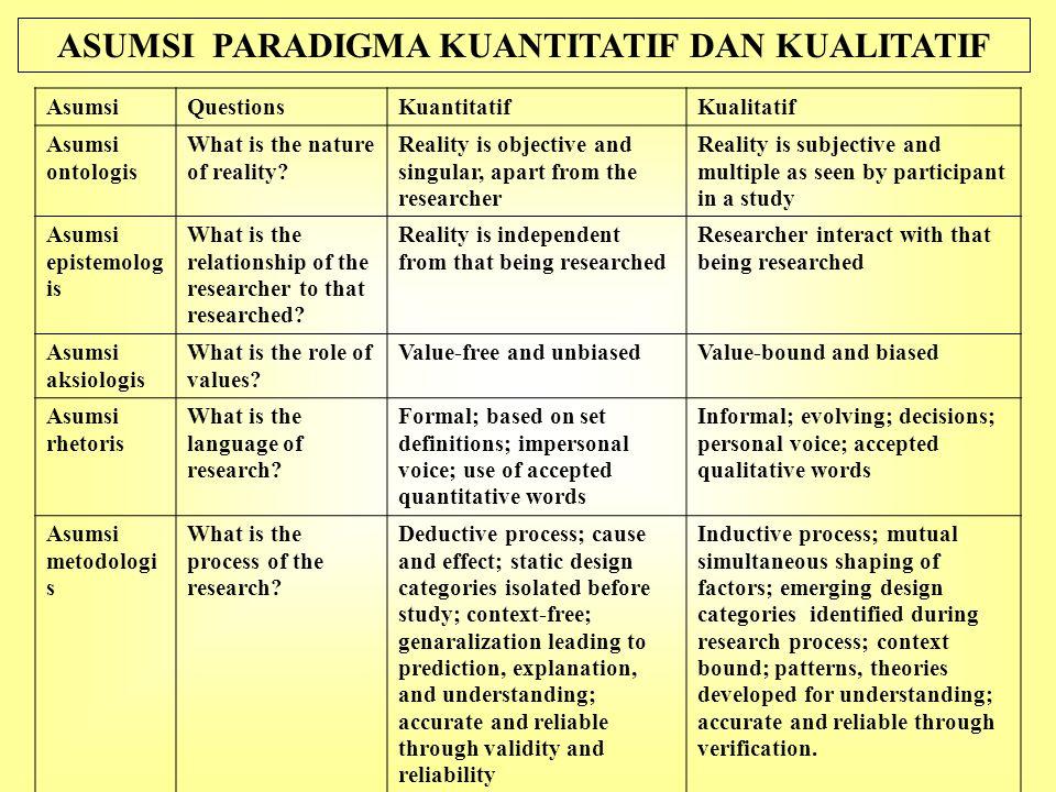 ASUMSI PARADIGMA KUANTITATIF DAN KUALITATIF AsumsiQuestionsKuantitatifKualitatif Asumsi ontologis What is the nature of reality? Reality is objective