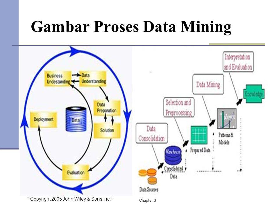 Copyright 2005 John Wiley & Sons Inc. Gambar Proses Data Mining Chapter 3