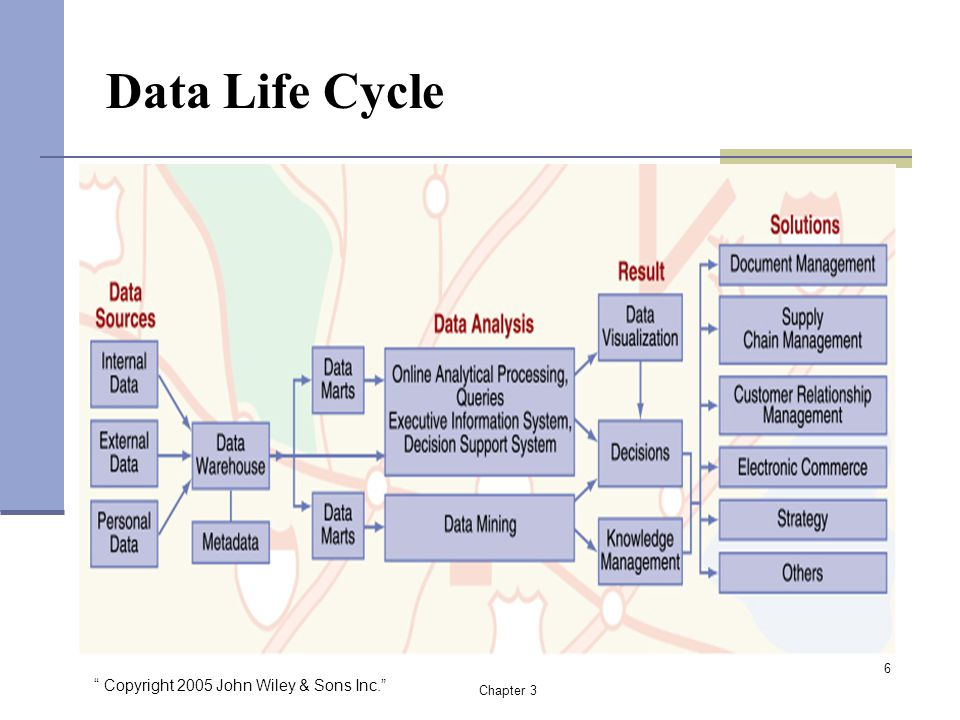 """ Copyright 2005 John Wiley & Sons Inc."" Chapter 3 Data Life Cycle 6"