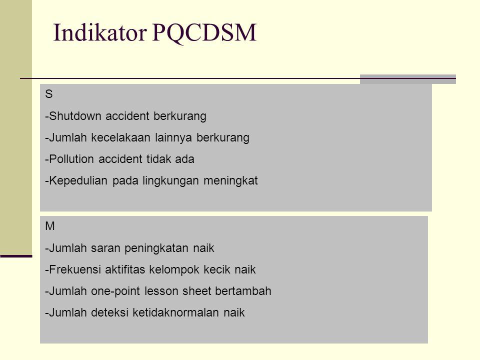 Indikator PQCDSM S -Shutdown accident berkurang -Jumlah kecelakaan lainnya berkurang -Pollution accident tidak ada -Kepedulian pada lingkungan meningk