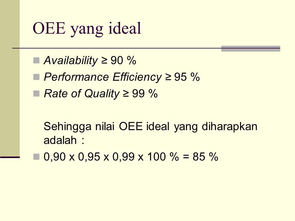 OEE yang ideal Availability ≥ 90 % Performance Efficiency ≥ 95 % Rate of Quality ≥ 99 % Sehingga nilai OEE ideal yang diharapkan adalah : 0,90 x 0,95