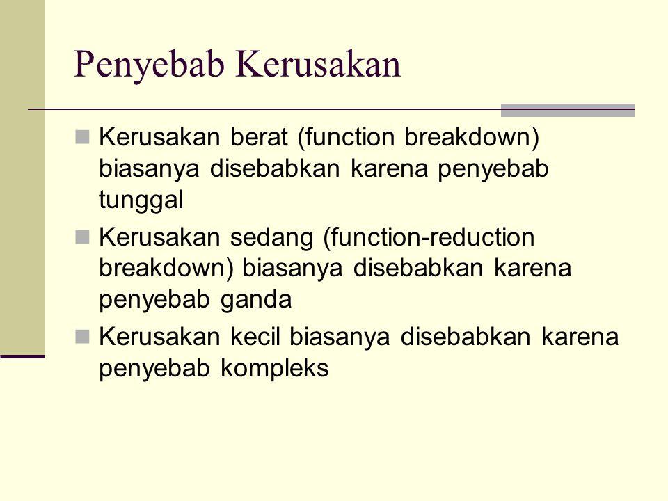 Penyebab Kerusakan Kerusakan berat (function breakdown) biasanya disebabkan karena penyebab tunggal Kerusakan sedang (function-reduction breakdown) bi
