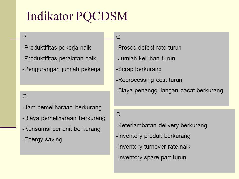 Indikator PQCDSM P -Produktifitas pekerja naik -Produktifitas peralatan naik -Pengurangan jumlah pekerja Q -Proses defect rate turun -Jumlah keluhan t