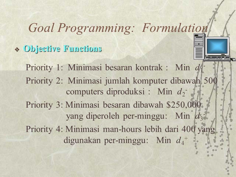  Objective Functions Priority 1: Minimasi besaran kontrak : Min d 1 - Priority 2: Minimasi jumlah komputer dibawah 500 computers diproduksi : Min d 2 - Priority 3: Minimasi besaran dibawah $250,000 yang diperoleh per-minggu: Min d 3 - Priority 4: Minimasi man-hours lebih dari 400 yang digunakan per-minggu: Min d 4 + Goal Programming: Formulation