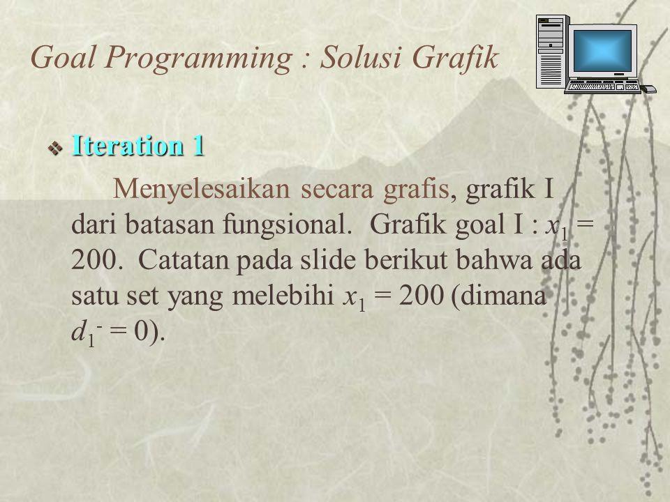  Iteration 1 Menyelesaikan secara grafis, grafik I dari batasan fungsional.