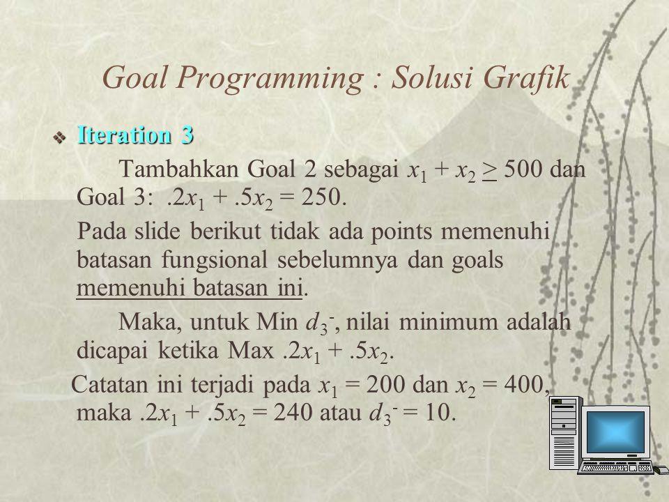  Iteration 3 Tambahkan Goal 2 sebagai x 1 + x 2 > 500 dan Goal 3:.2x 1 +.5x 2 = 250.
