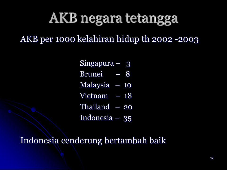 17 AKB negara tetangga AKB per 1000 kelahiran hidup th 2002 -2003 Singapura – 3 Brunei – 8 Malaysia – 10 Vietnam – 18 Thailand – 20 Indonesia – 35 Ind