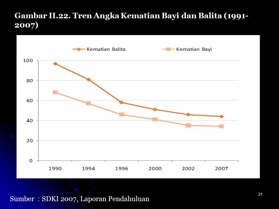 21 Gambar II.22. Tren Angka Kematian Bayi dan Balita (1991- 2007) Sumber: SDKI 2007, Laporan Pendahuluan