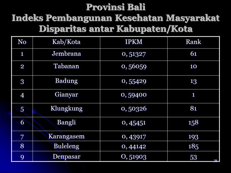 29 Provinsi Bali Indeks Pembangunan Kesehatan Masyarakat Disparitas antar Kabupaten/Kota NoKab/KotaIPKMRank 1Jembrana 0, 51327 61 2Tabanan 0, 56059 10