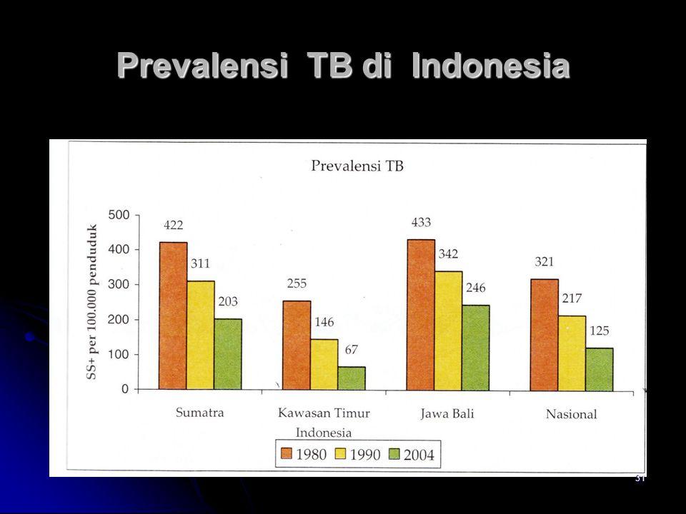 Prevalensi TB di Indonesia 31