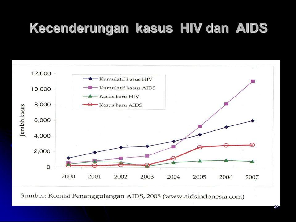 Kecenderungan kasus HIV dan AIDS 32