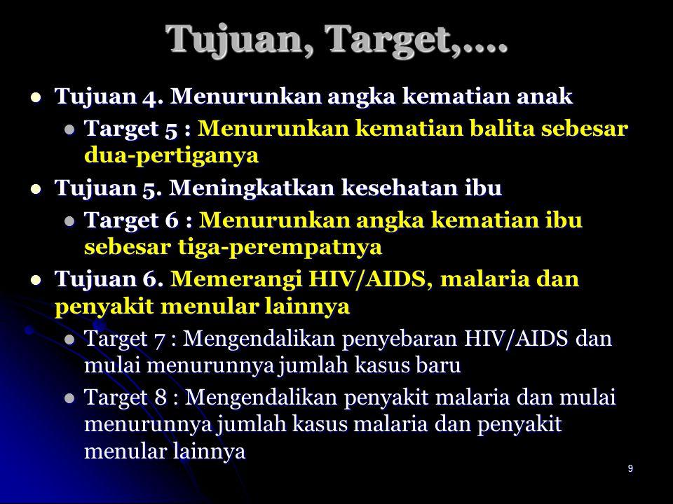 9 Tujuan, Target,…. Tujuan 4. Menurunkan angka kematian anak Tujuan 4. Menurunkan angka kematian anak Target 5 : Menurunkan kematian balita sebesar du