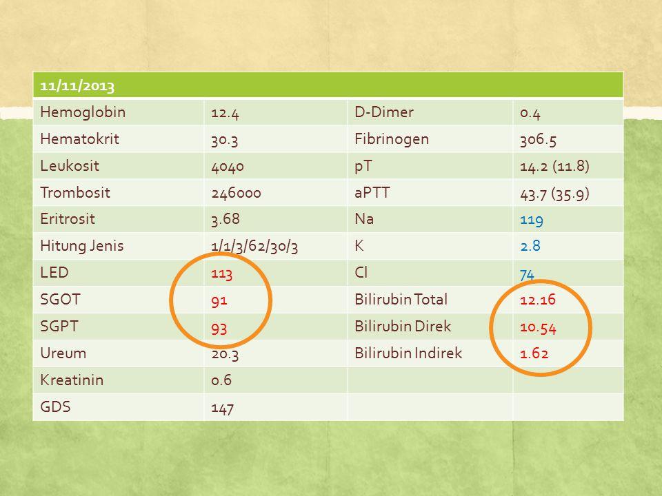 11/11/2013 Hemoglobin12.4D-Dimer0.4 Hematokrit30.3Fibrinogen306.5 Leukosit4040pT14.2 (11.8) Trombosit246000aPTT43.7 (35.9) Eritrosit3.68Na119 Hitung J