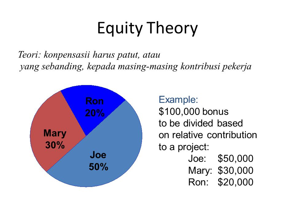 Equity Theory Joe 50% Mary 30% Ron 20% Teori: konpensasii harus patut, atau yang sebanding, kepada masing-masing kontribusi pekerja Example: $100,000 bonus to be divided based on relative contribution to a project: Joe: $50,000 Mary:$30,000 Ron:$20,000