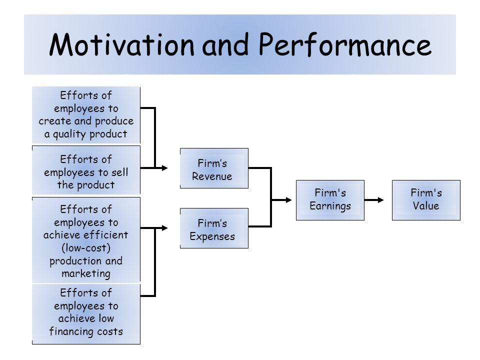 Major Theories on Motivation
