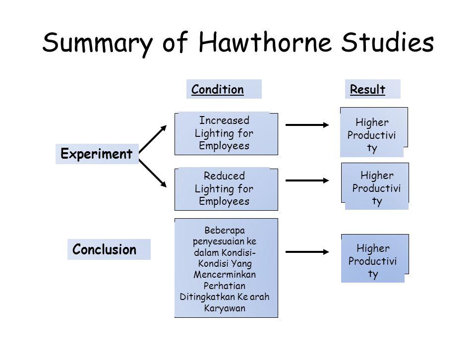Summary of Hawthorne Studies Increased Lighting for Employees Higher Productivi ty Beberapa penyesuaian ke dalam Kondisi- Kondisi Yang Mencerminkan Perhatian Ditingkatkan Ke arah Karyawan Reduced Lighting for Employees Experiment Conclusion ConditionResult Higher Productivi ty